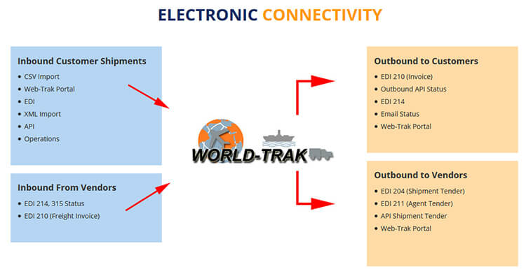 Electronic-Connectivity-for-Freight-Forwarders